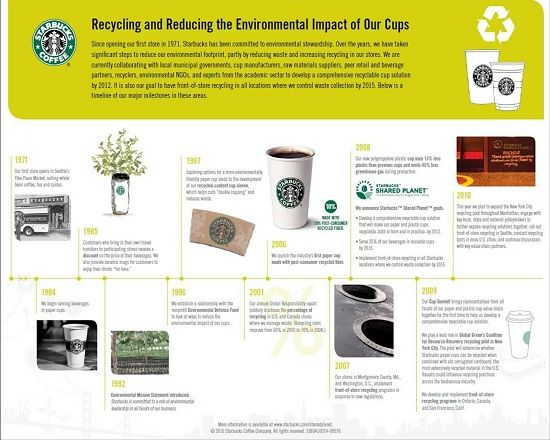 How Starbucks Use Green Marketing Campaign To Grow Its Brand