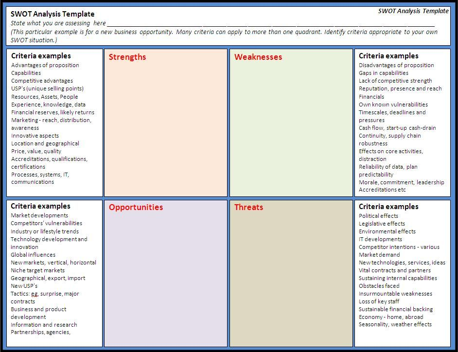 swot analysis template free word s templates business