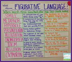 th grade figurative language anchor charts google search also back rh pinterest