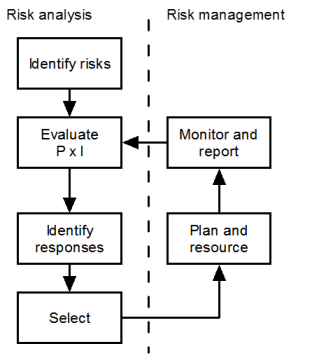 Risk Register Definition  Management Template And Essentials