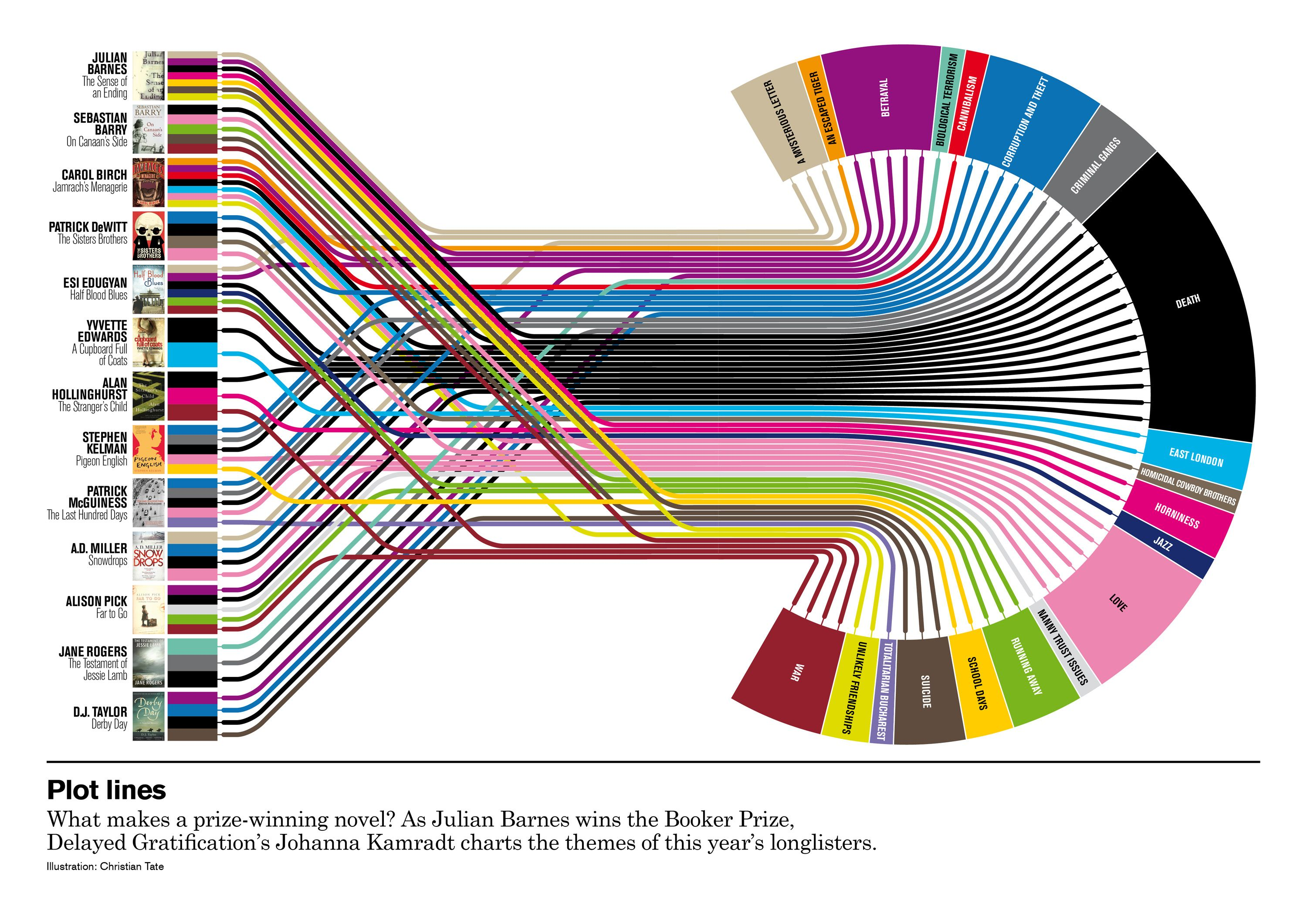 30 Charts You Didn't Know You Needed   VISUAL DATA ...