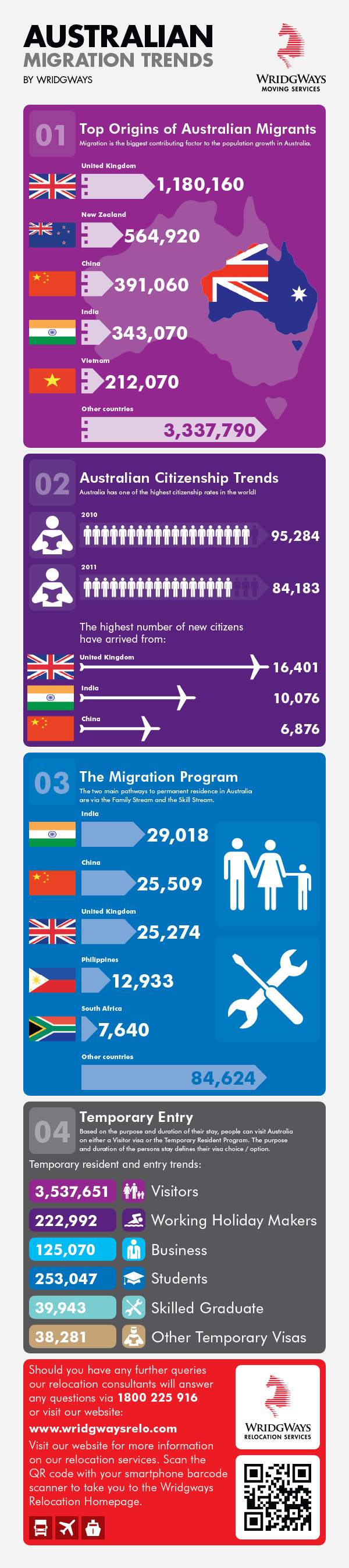 Pin By Kate Gordon On History History 20th Century History Lessons Australia Migration