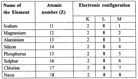 Icse Solutions For Class 10 Chemistry Periodic Table8 New