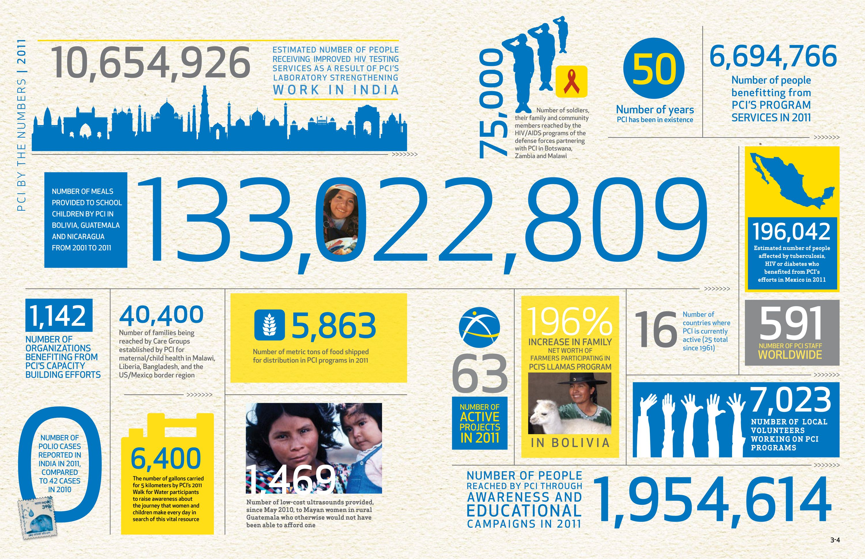 50 Years Of Pci Engaging Infographic Nonprofit Annual Report Annual Report Infographic Templates
