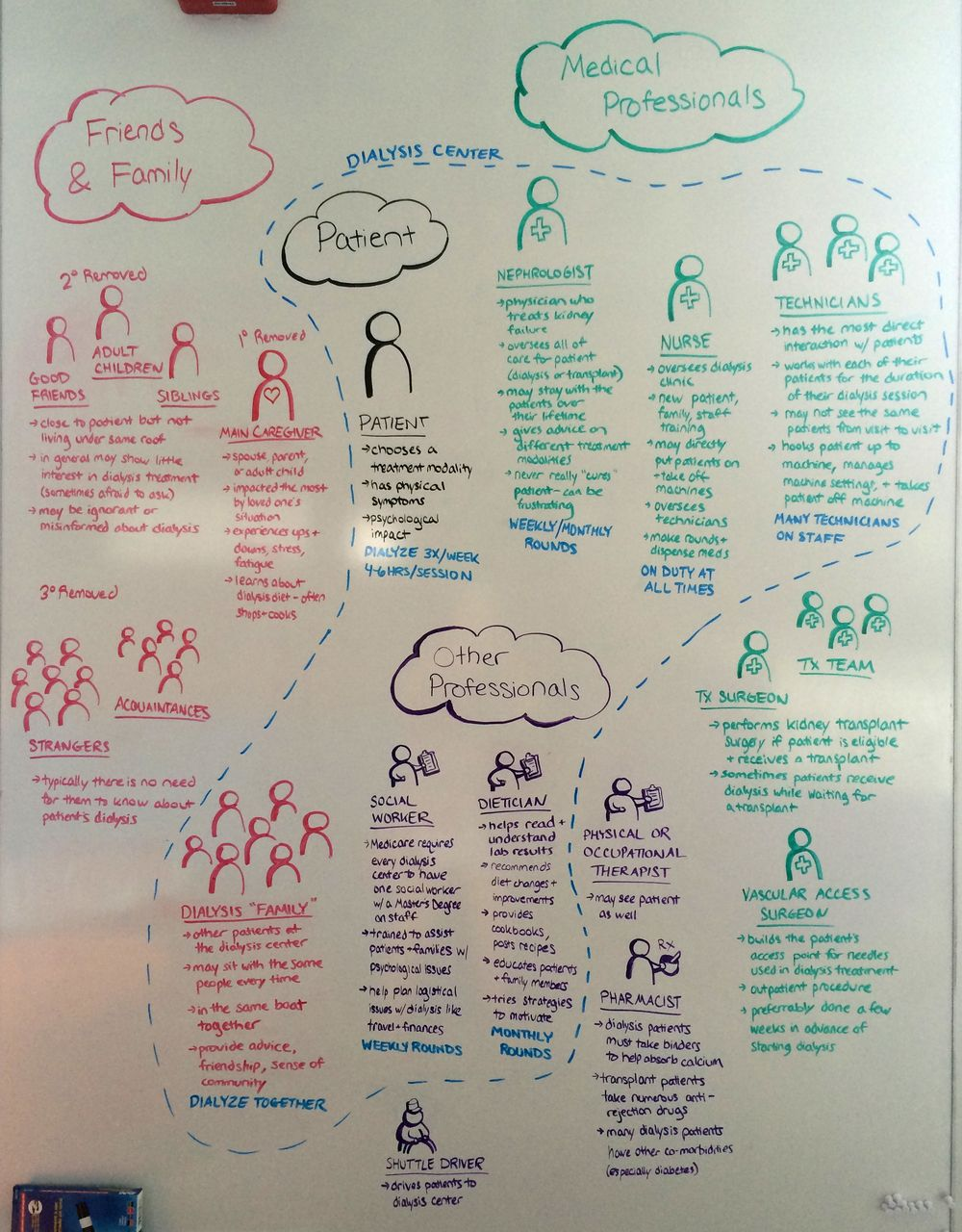 Stakeholder map dialysis patients and their ecosystem human stakeholder map dialysis patients and their ecosystem fandeluxe Images