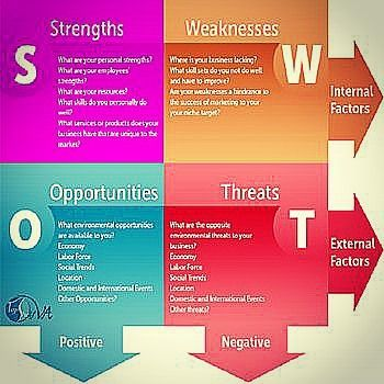 A Swot Analysis Is A Must Source LinkedinCom Swot Analysis