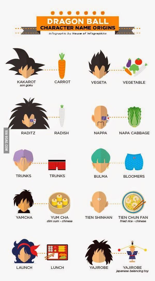 Dragon Ball Z Cartoon Characters Names : Origin of dragon ball character name