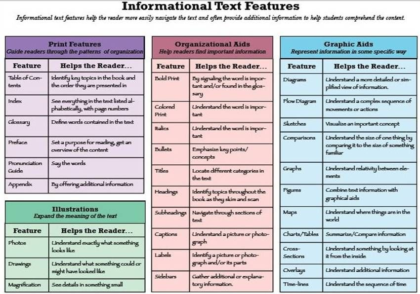 What are Informational Texts?