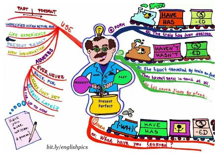 Present Perfect Tence Mapas Mentales Ayuda Escolar Presente