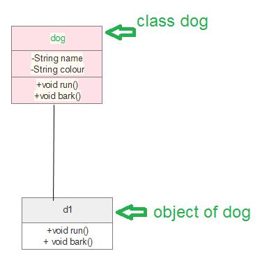 مخططات فئة Uml Class Diagram Class Diagram