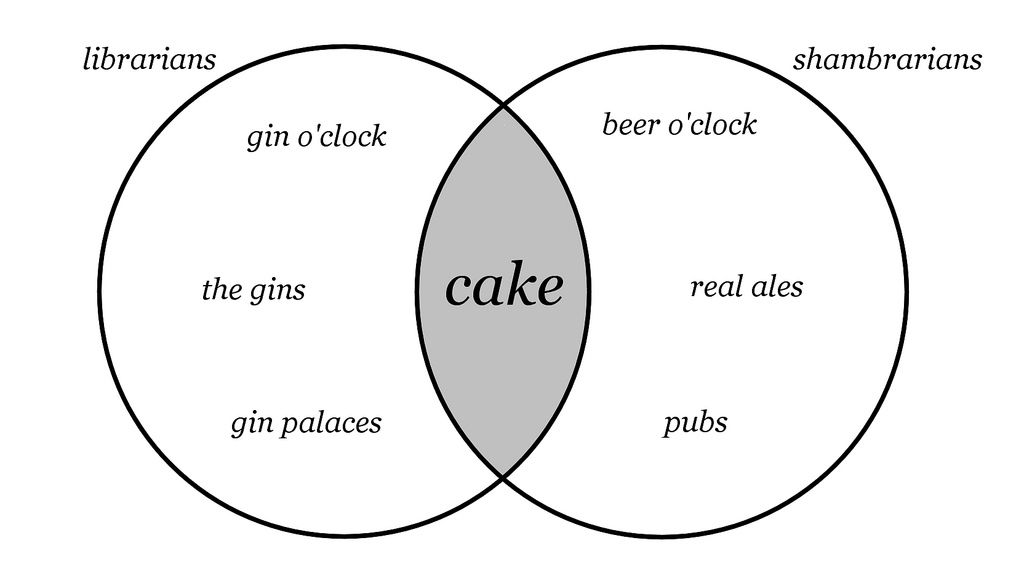 venn diagrams  librarians and infographic on pinterest