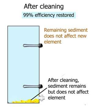 Clean Sediment Out Of Water Heater Water Heater Repair Water