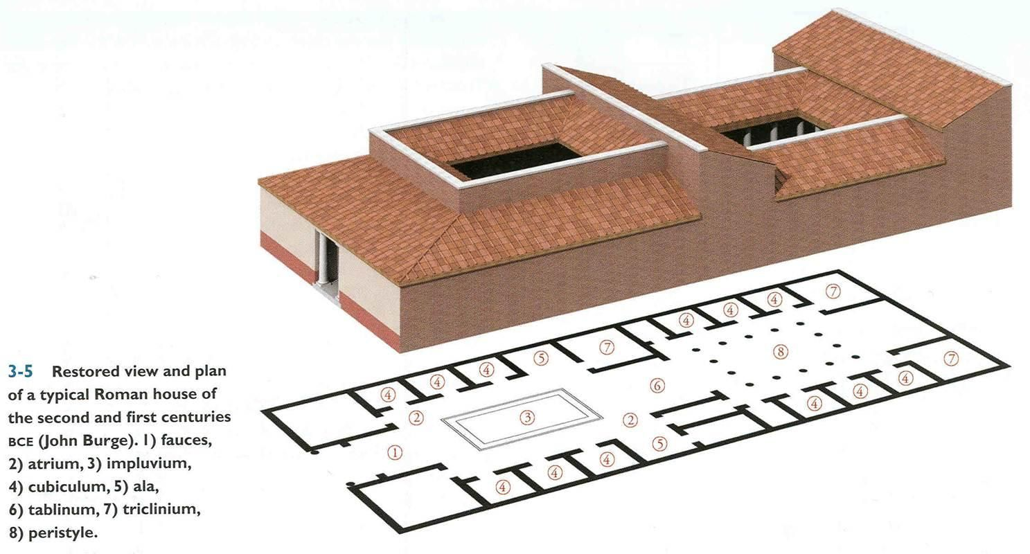 Wk 2 Reconstruction Of A Typical Roman House With Peristyle And Atrium At Pompeii Elsewhere Roman House Roman Architecture Ancient Architecture