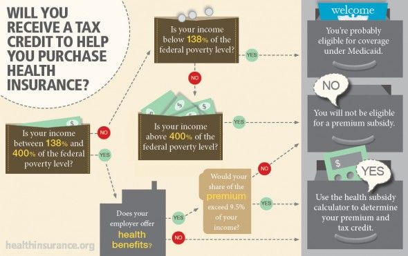 Infographic Will You Receive A Tax Credit To Help You Purchase Health Insurance Health Insurance Health Insurance Humor Infographic Health