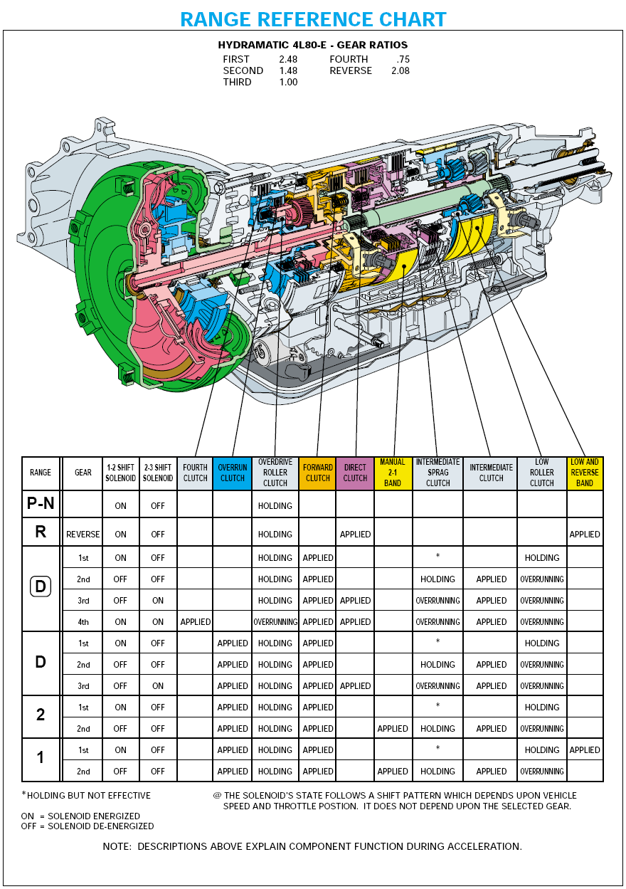 4l80e Parts Blow  Diagram  With Images