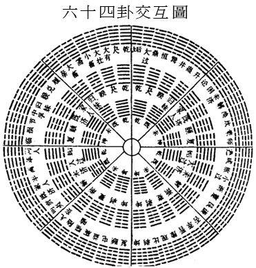 64 Hexagrams Interaction Chart
