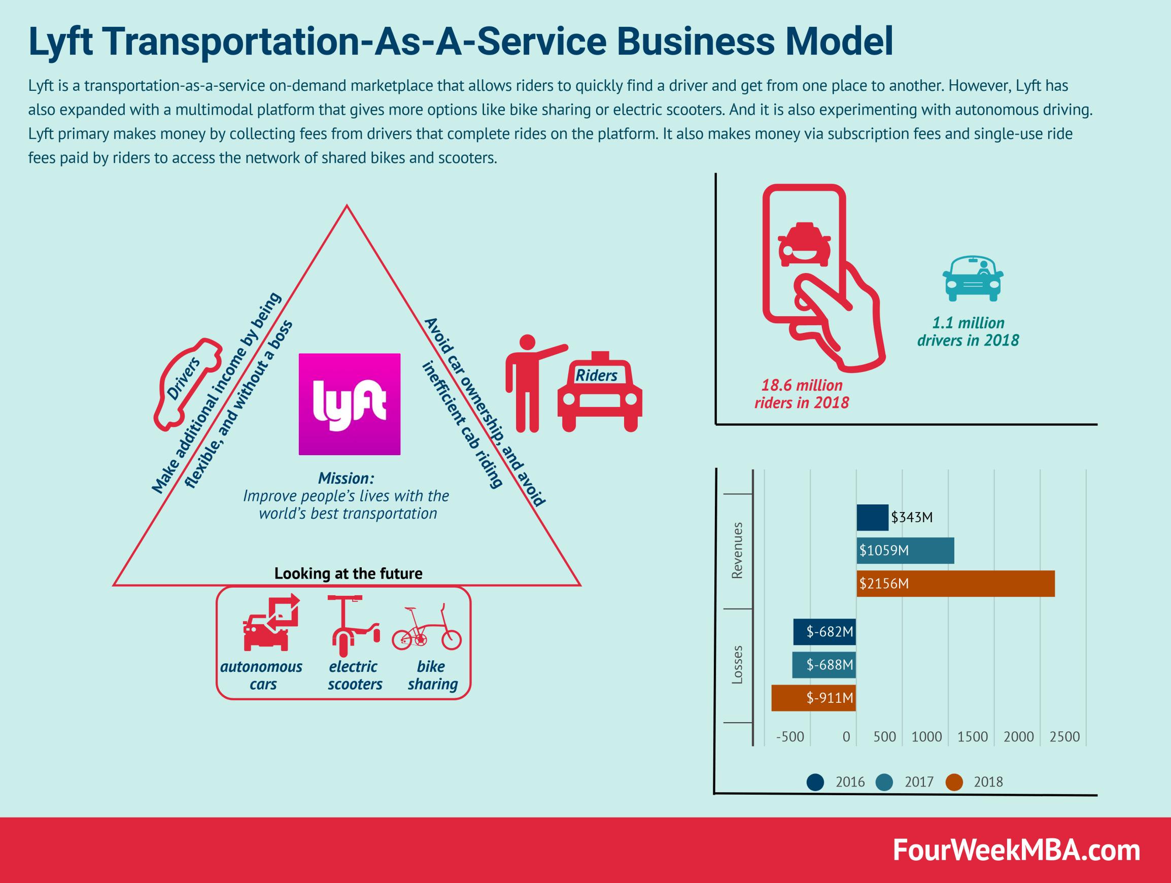 Lyft Transportation As A Service Business Model Fourweekmba