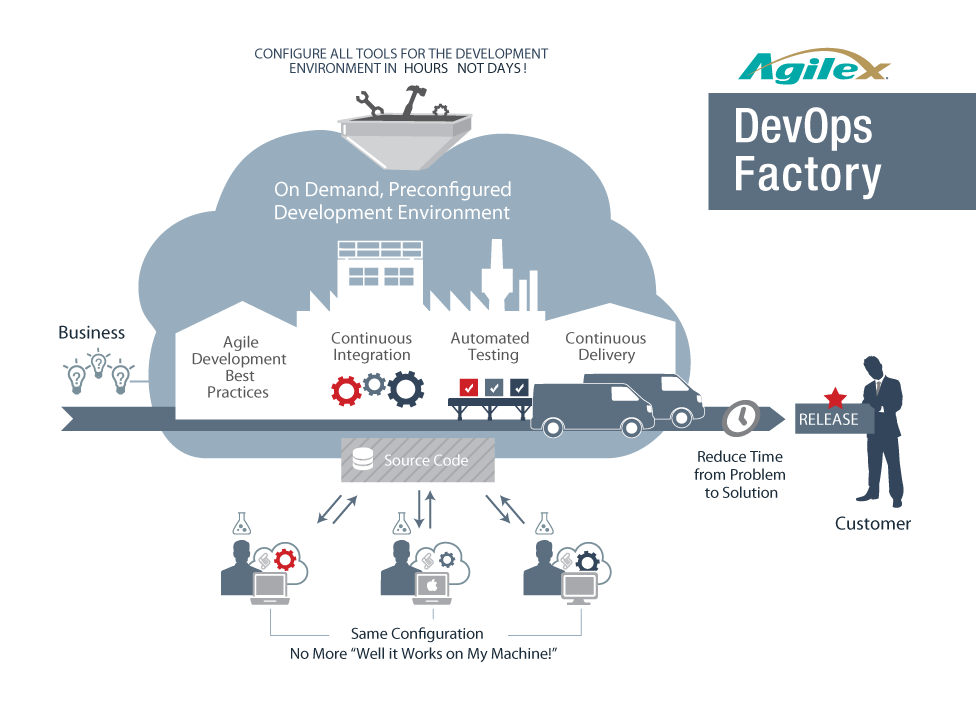 DevOps Factory Software Delivery | Cloud | All tools, Best