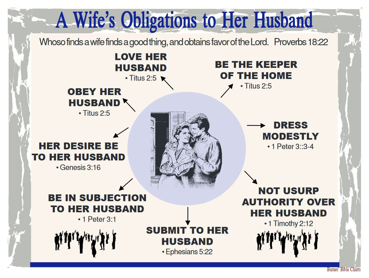 Bible wife obey husband 'Submit to