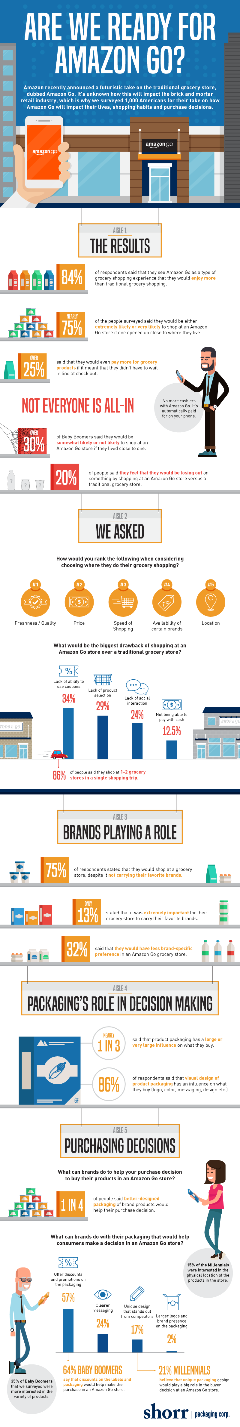 Are We Ready for Amazon Go? #Infographic
