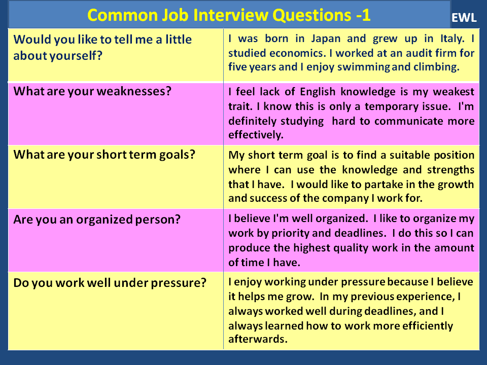 how to answer the question of weakness in an interview