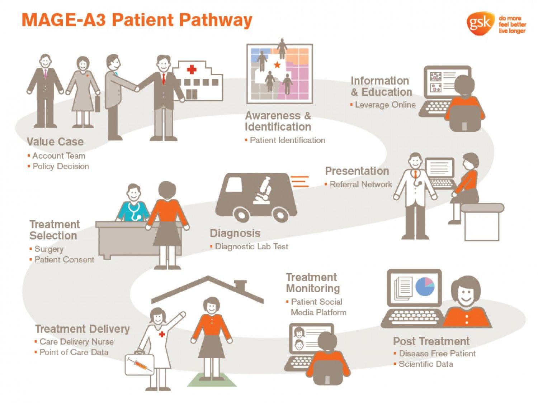 patient pathway Infographics Pinterest Infographic