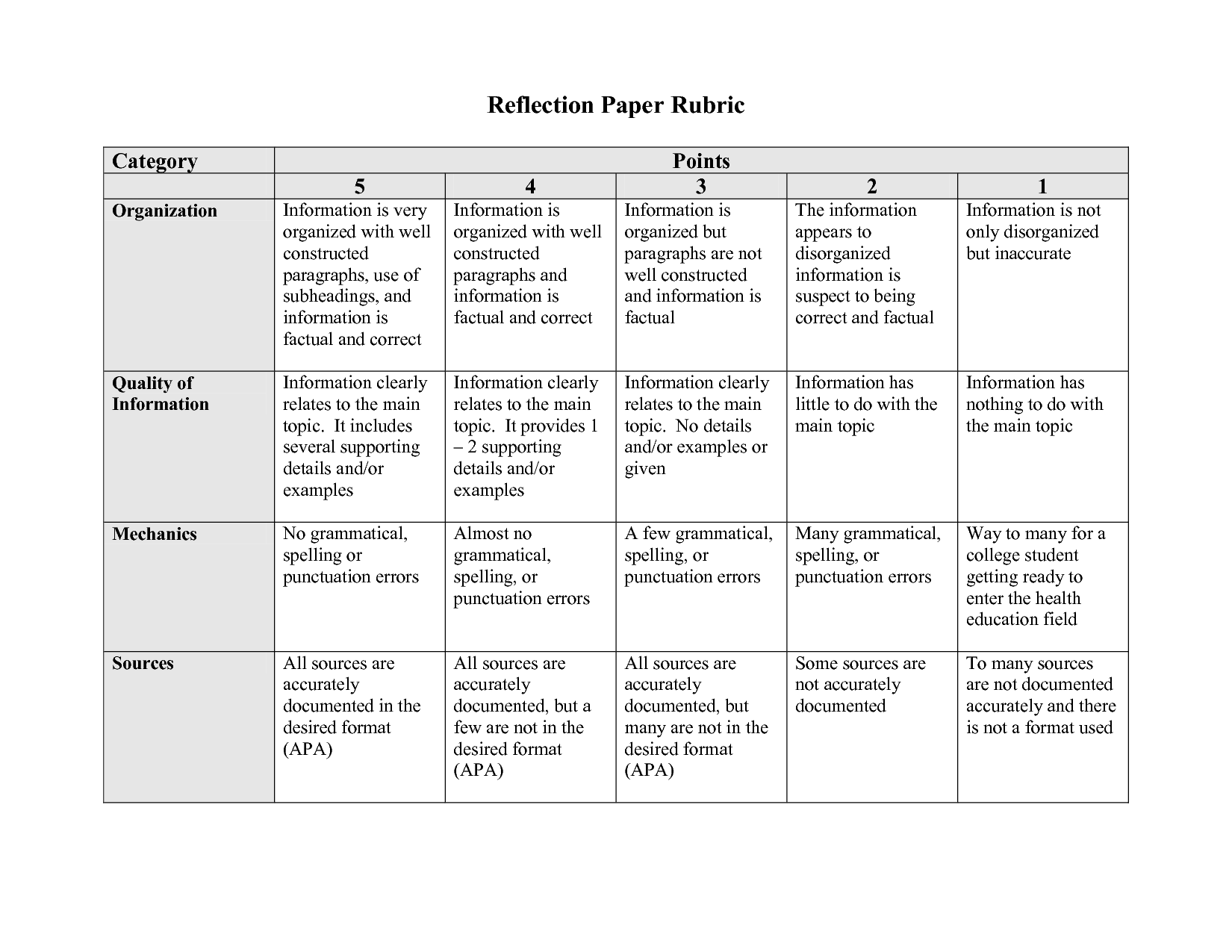 grading rubric for reflection paper