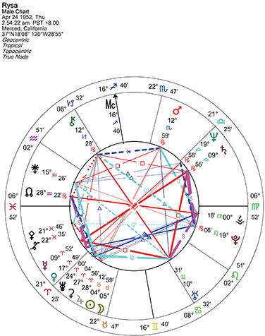 Reading Your Birth Chart Goldring Astrology