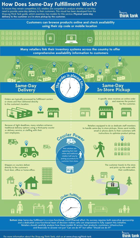 Amazon Wholefoods Customer Journey Mapping Infographic Ecommerce Infographic