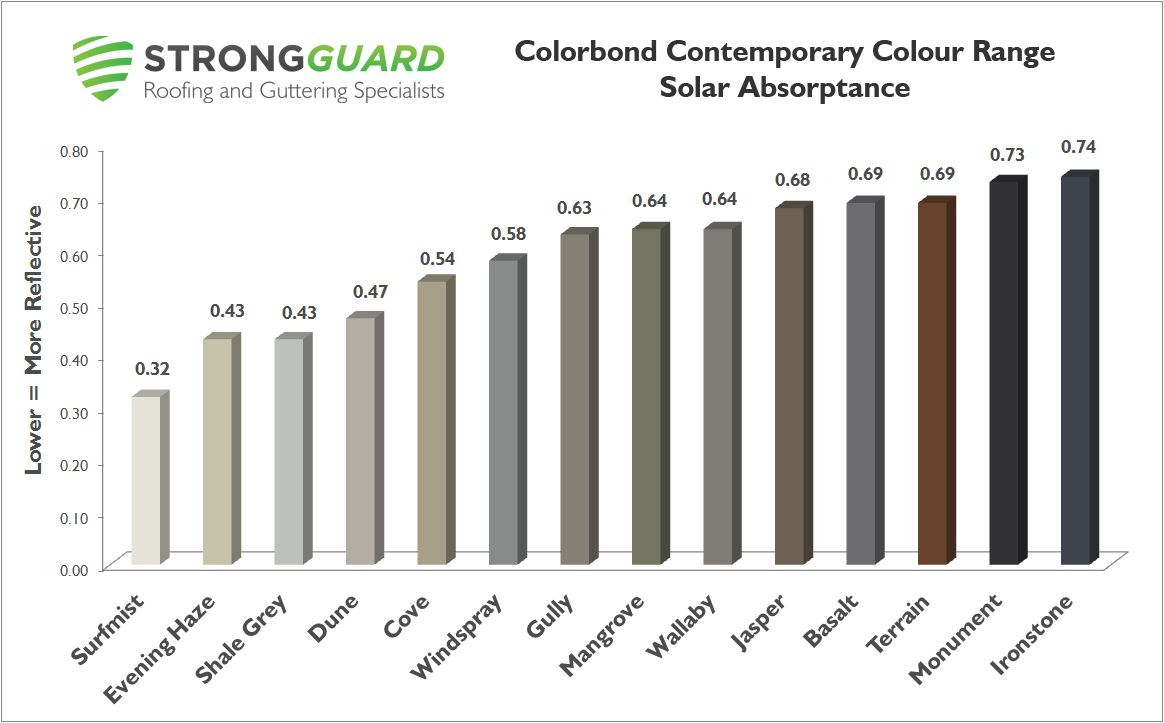 Colorbond Contemporary Colours Strongguard Roof