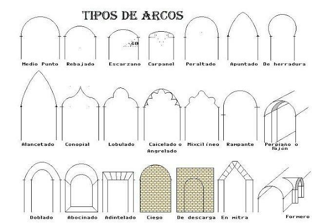 Tipos De Arcos Arco Arco Conopial Arquitetura