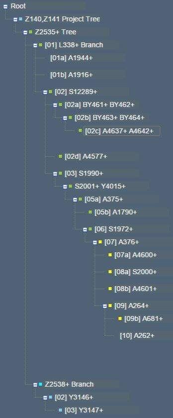 Family Tree DNA - Beardsley/Beardslee - Activity Feed | Family Tree DNA