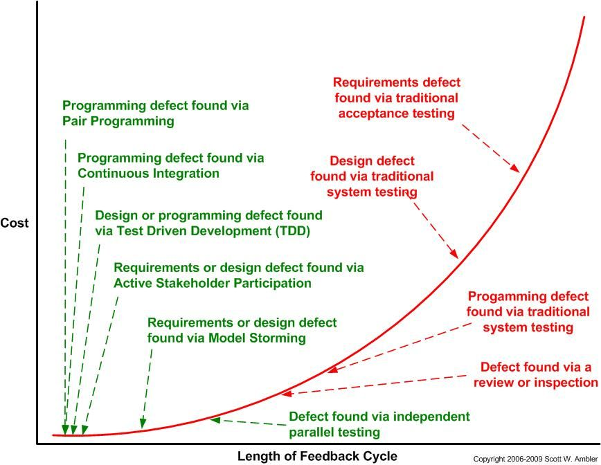 Mapping Common Agile Techniques To The Cost Of Change Curve Agile Software Development Agile Development Agile Project Management