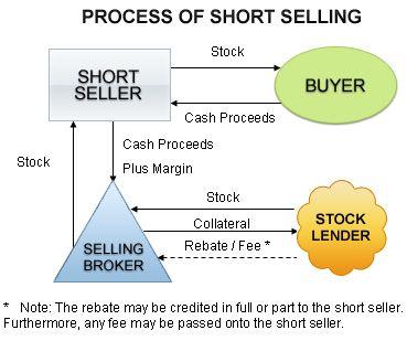 Venta en largo y venta en corto forex