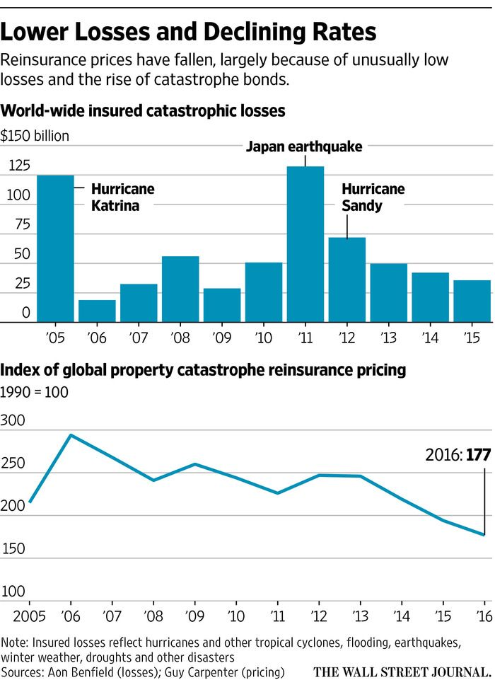 The Insurance Industry Has Been Turned Upside Down By Catastrophe