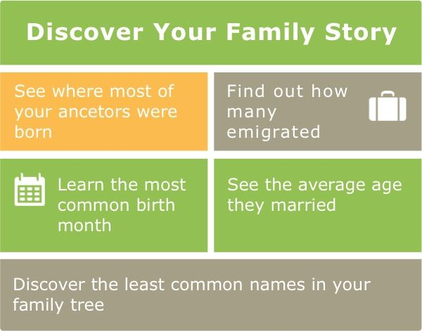 Discover your family history  Explore the world's largest collection