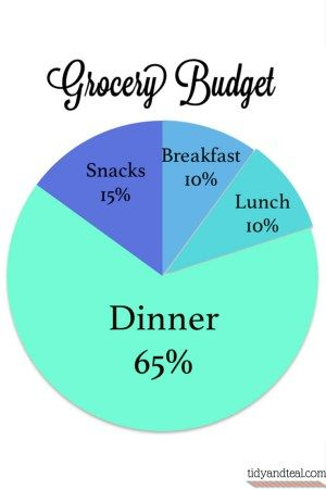 Grocery Budget Pie Chart Figure Out Your Grocery Budget Here
