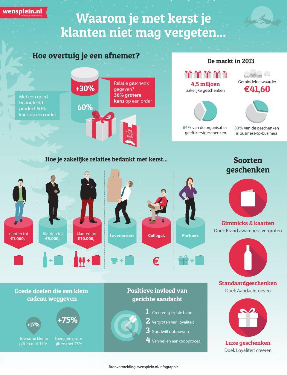 Infographic: waarom je met kerst je klanten niet mag vergeten.. Wil je deze infographic gratis als gedrukt exemplaar ontvangen op A3-formaat? Bestel hem dan snel op: http://wensplein.nl/infographic