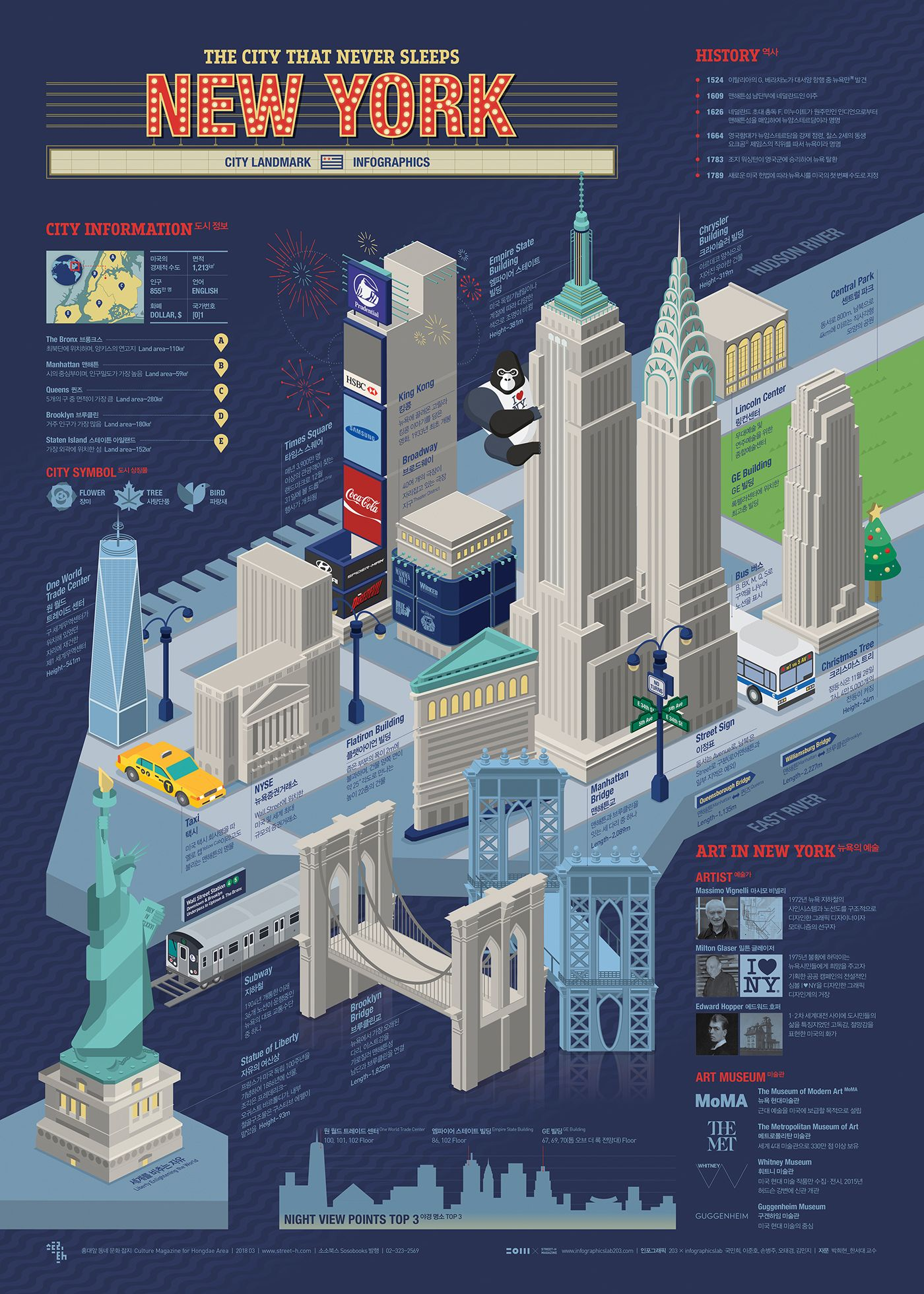 1803 New York Infographic Poster On Behance