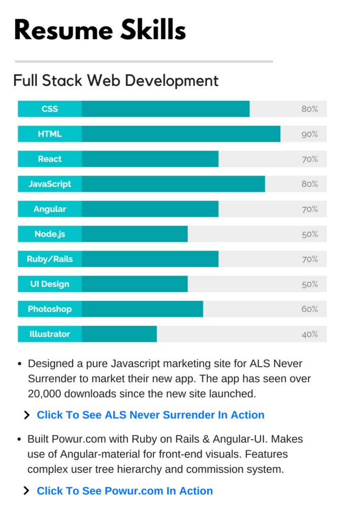 Example Of Resume Skills Format For Full Stack Developer Resume Skills Full Stack Developer Learn Web Development