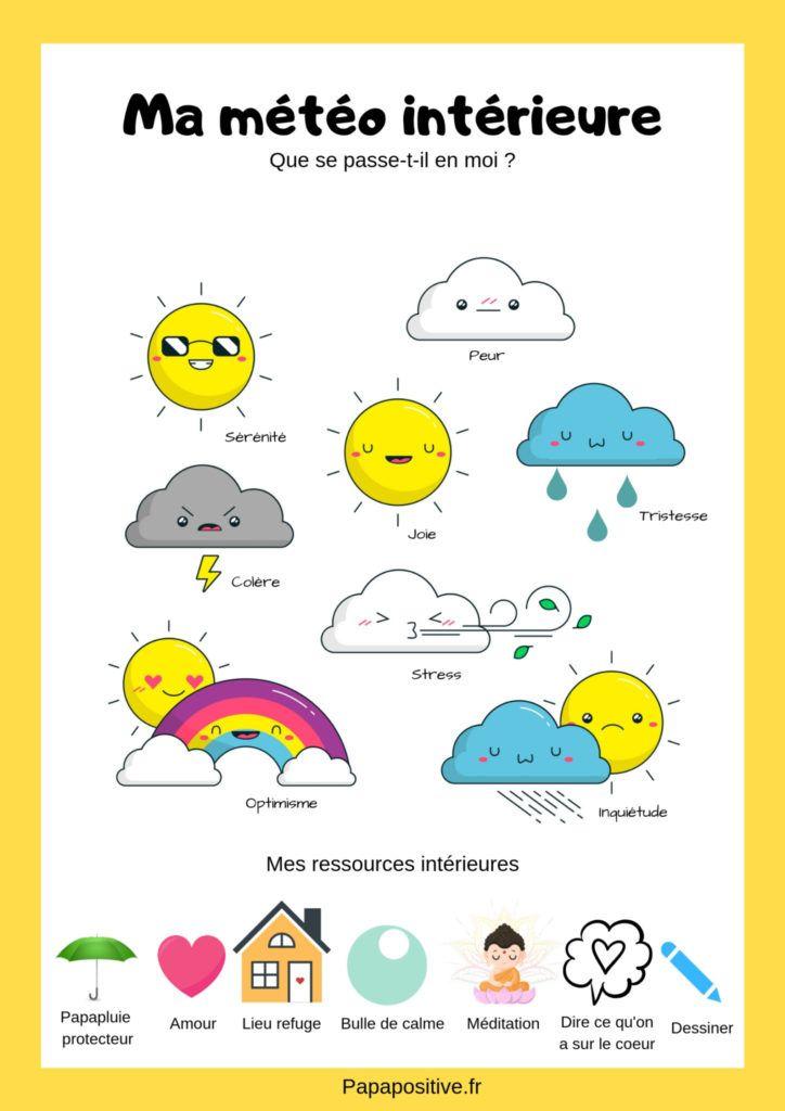 Pdf Gratuit Le Poster De La Meteo Interieure Sophrologie Enfant Emotions Maternelle Meteo