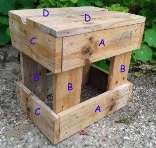 Instructions pour construire un tabouret avec des palettes palettes meubles et d co tabouret - Construire des meubles avec des palettes ...
