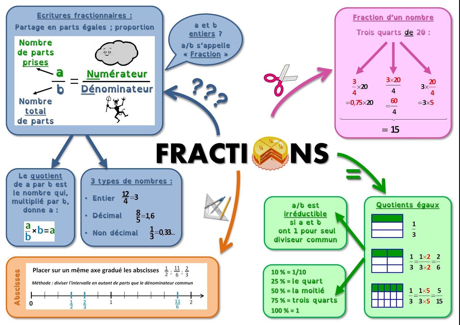 Afficher L Image D Origine Carte Mentale Maths Mathematiques College Mathematique Facile