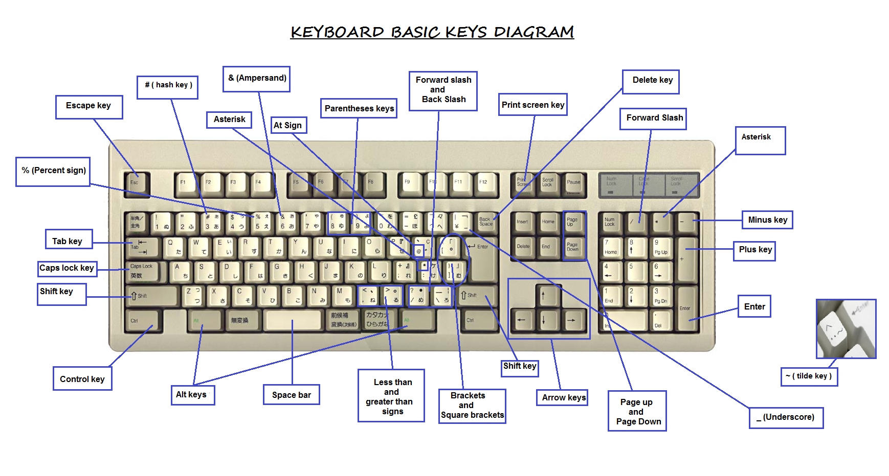Funny Faces With Keyboard Symbols How To Make Shapes Symbols Using A