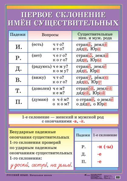 Первое склонение имен существительных - наглядное пособие - издательство Дрофа – Вентана-граф