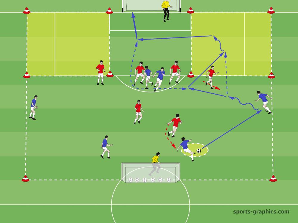 Abschlussspiel (mit Bildern) Fußballtraining übungen