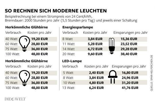 So viel können Sie mit LED- und Energiesparlampen sparen