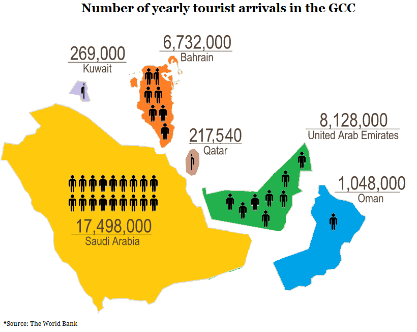 Tourism in the GCC World of maps infographics – Map of Uae and Saudi Arabia