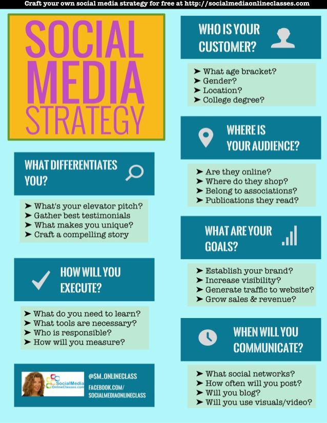 Plantilla Para Tu Estrategia En Redes Sociales Infografia
