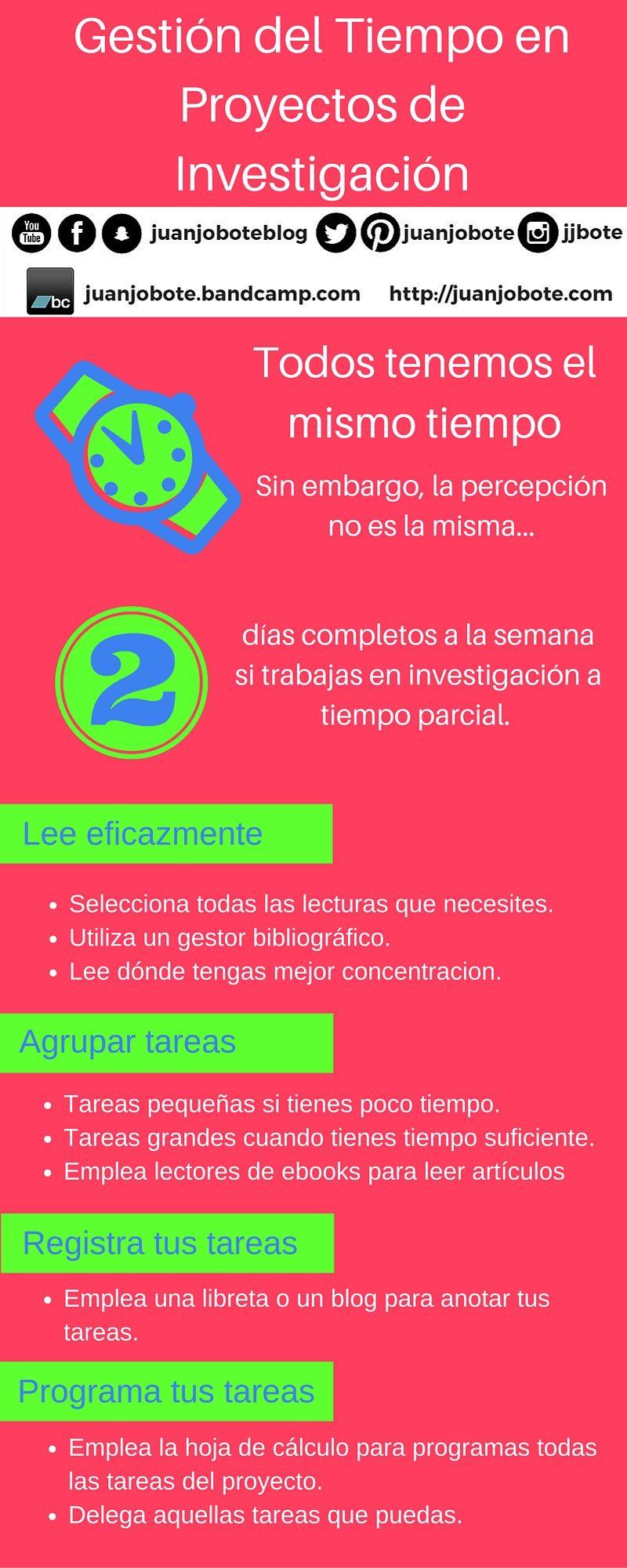 Gestión del Tiempo en Proyectos de Investigación #infografia ...